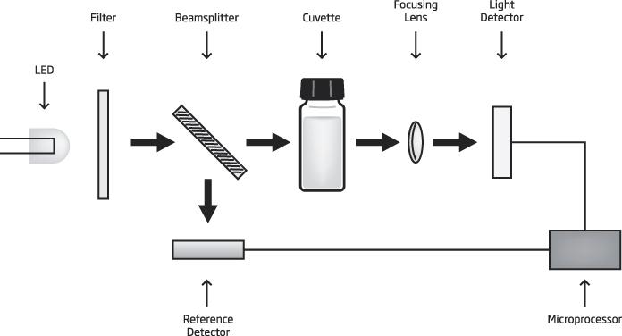 photometer multiparameter optical